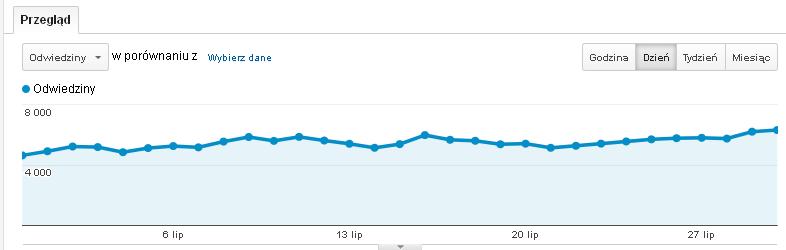 Anonser.pl - statystyki indeksowania