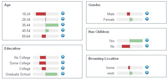 Anonser.pl - statystyki użytkowników